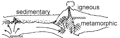 Plate Tectonics and Rock Types